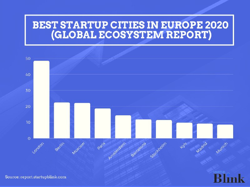 Best Startup Cities in Europe