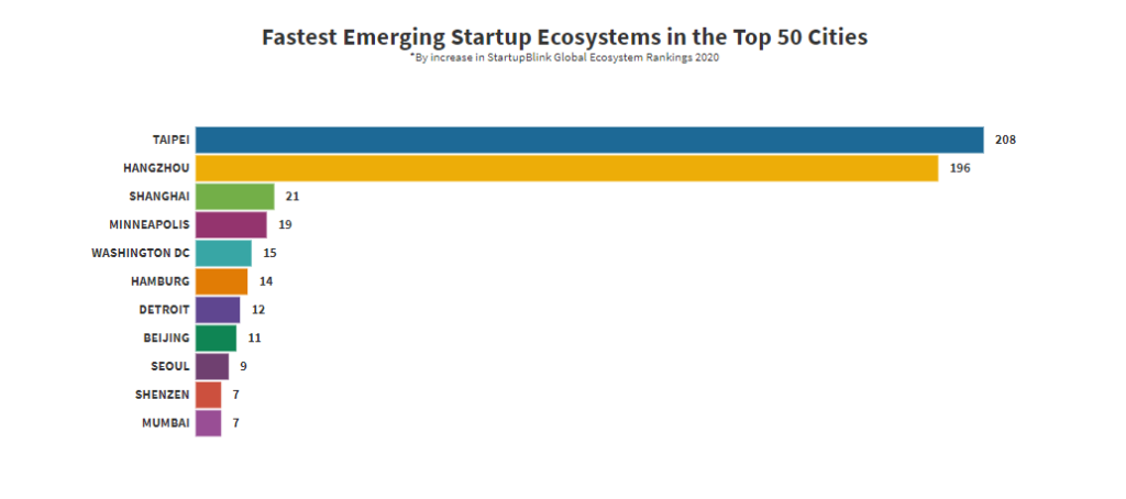 Emerging Startup Ecosystems